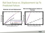 rail seat force vs displacement up to predicted failure