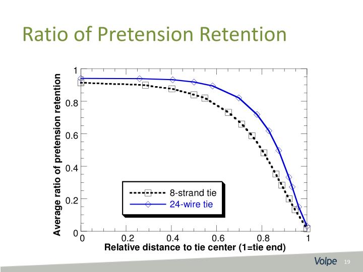 Ratio of Pretension Retention