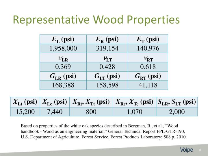 Representative Wood Properties