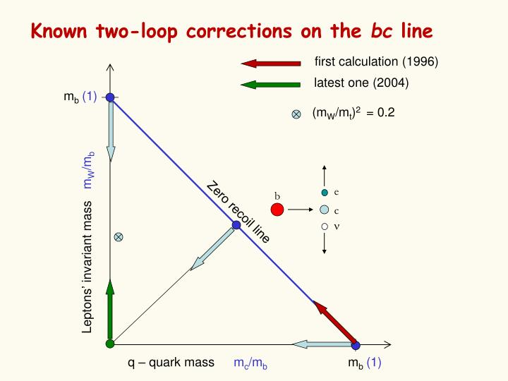 Known two-loop correction