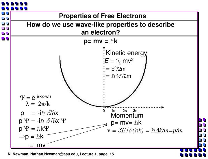 Properties of Free Electrons