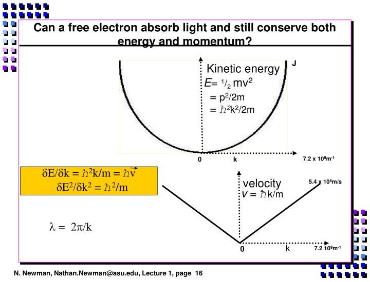 Can a free electron absorb light and still conserve both energy and momentum?