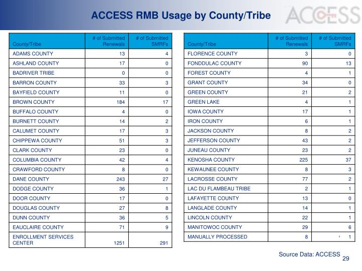 ACCESS RMB Usage by County/Tribe