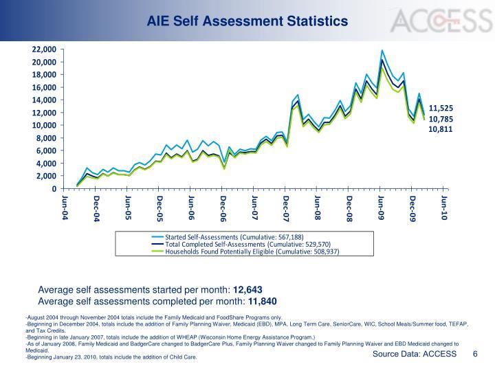 AIE Self Assessment Statistics