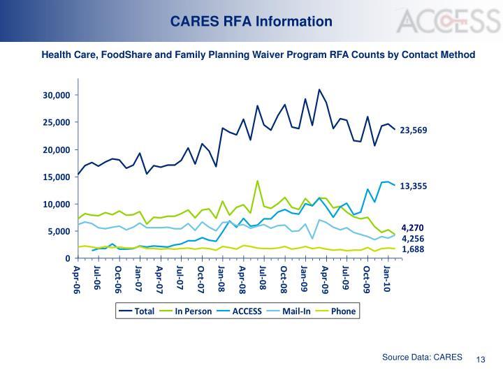 CARES RFA Information