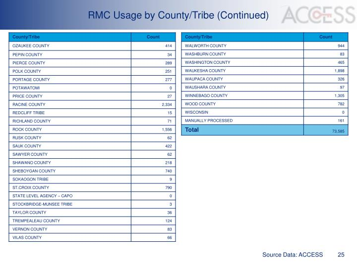 RMC Usage by County/Tribe (Continued)