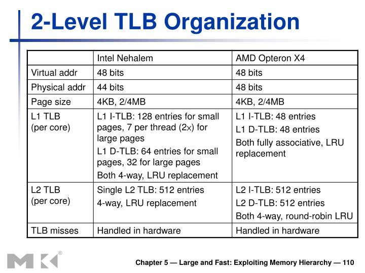 2-Level TLB Organization