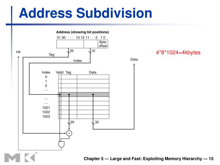 Address Subdivision