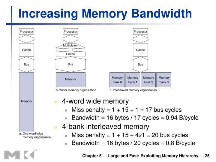 Increasing Memory Bandwidth