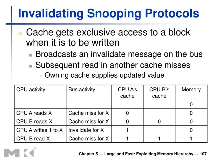 Invalidating Snooping Protocols