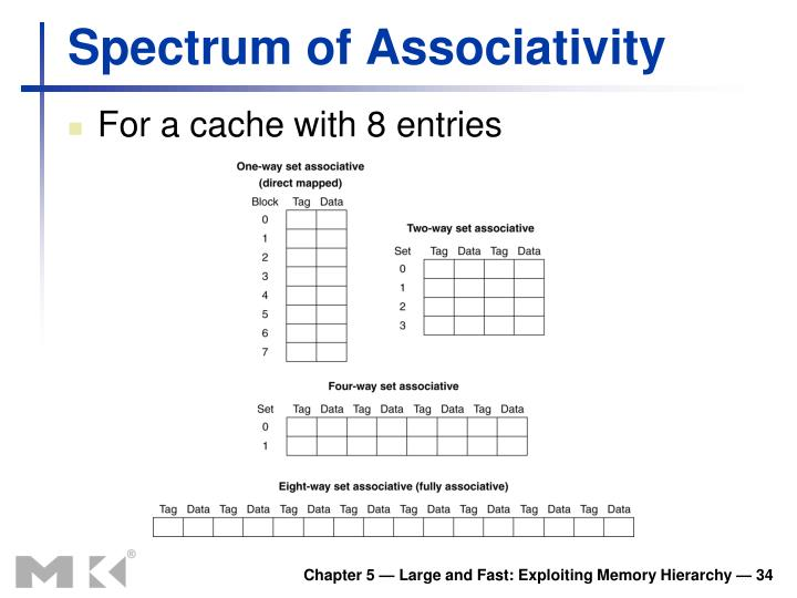Spectrum of Associativity