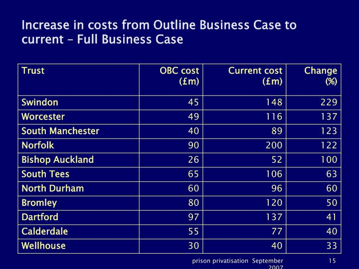 Increase in costs from Outline Business Case to current – Full Business Case
