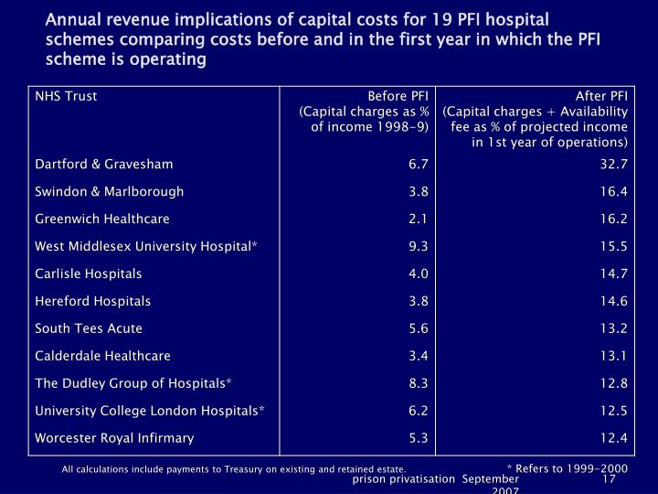 Annual revenue implications of capital costs for 19 PFI hospital schemes comparing costs before and in the first year in which the PFI scheme is operating