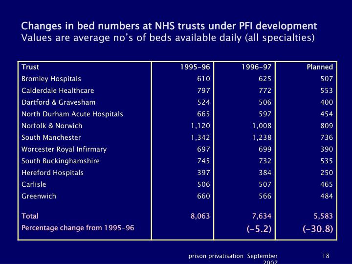 Changes in bed numbers at NHS trusts under PFI development