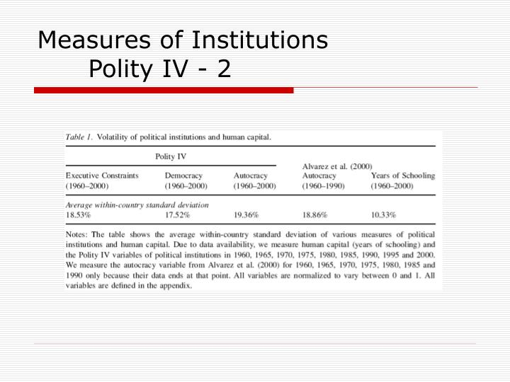Measures of Institutions