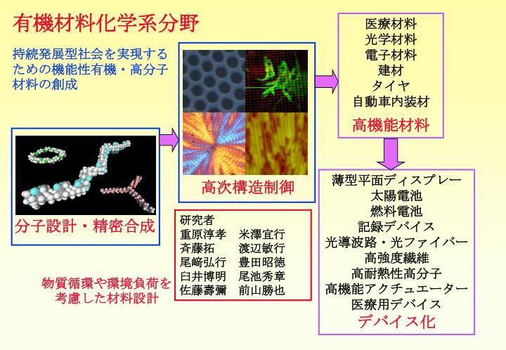 分子設計・精密合成
