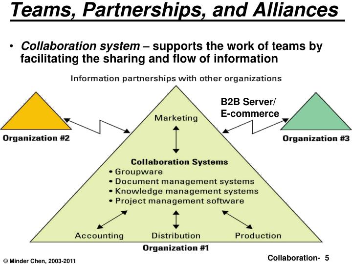 collaboration system Technical support: choosing mastercontrol's document collaboration software system means getting the necessary technical support to ensure project success mastercontrol offers the expertise, infrastructure, and flexibility to meet every customer's needs, from initial installation to regular maintenance.