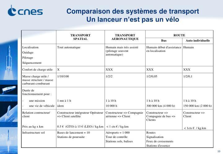 Comparaison des systèmes de transport