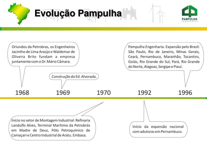 Evolução Pampulha