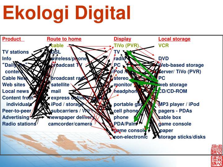 Ekologi Digital