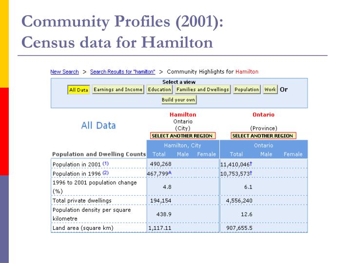 Community Profiles (2001):