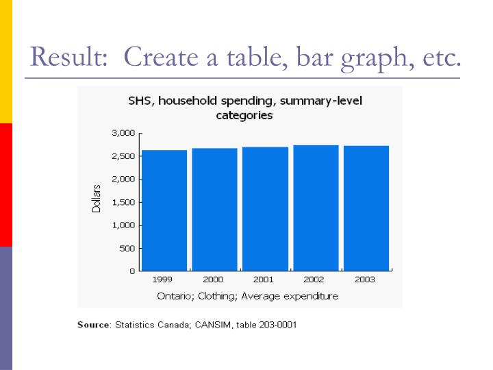 Result:  Create a table, bar graph, etc.
