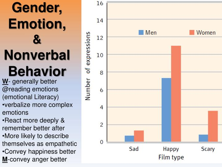 Gender, Emotion,