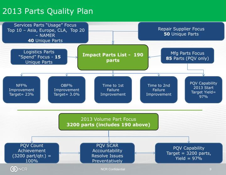 2013 Parts Quality Plan