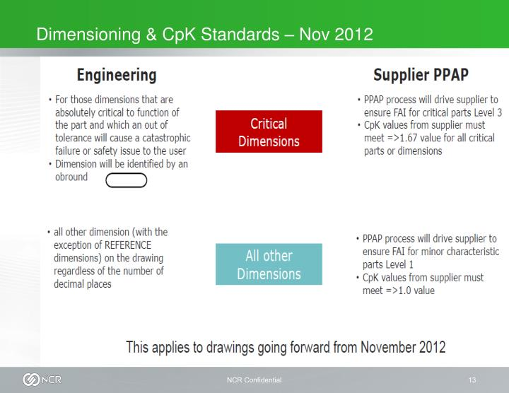 Dimensioning & CpK Standards – Nov 2012