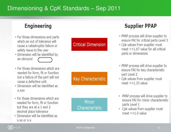 Dimensioning & CpK Standards – Sep 2011