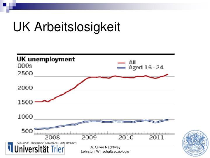 UK Arbeitslosigkeit