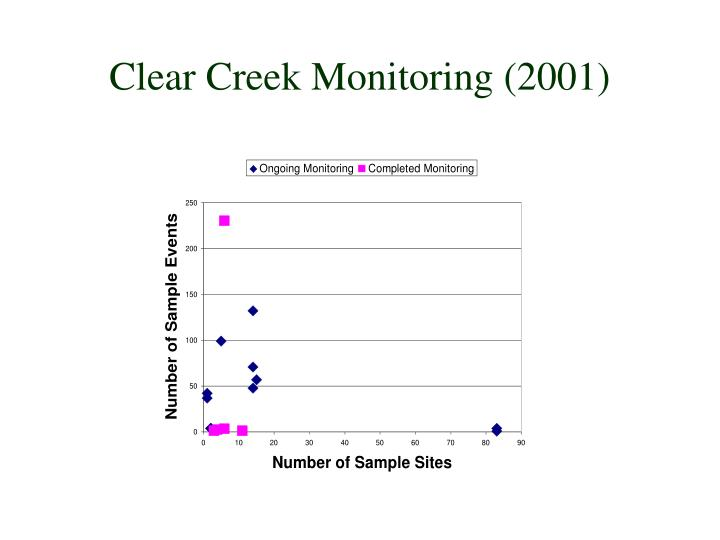 Clear Creek Monitoring (2001)