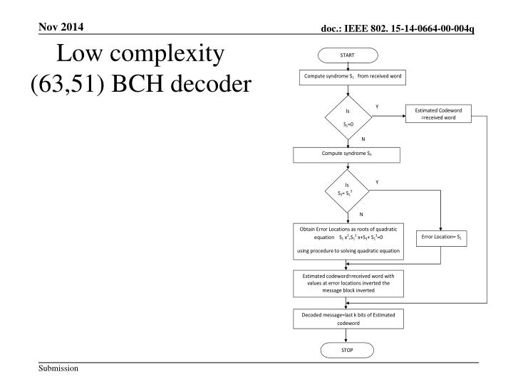 Low complexity (63,51) BCH decoder