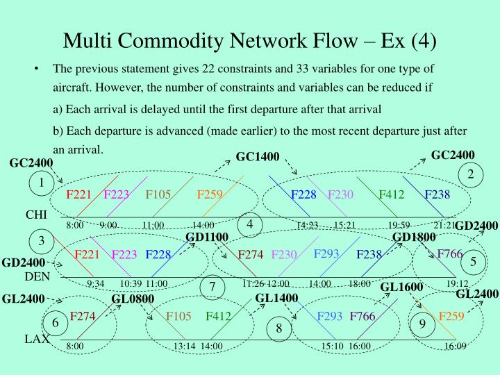 Multi Commodity Network Flow – Ex (4)