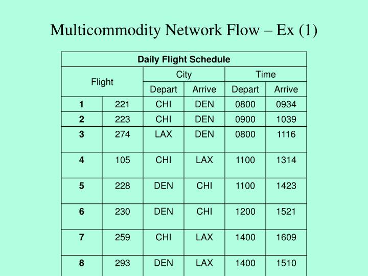Multicommodity Network Flow – Ex (1)