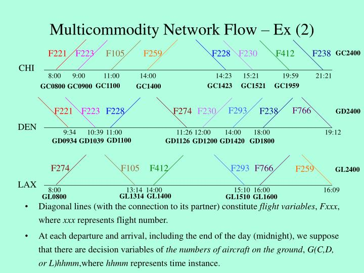 Multicommodity Network Flow – Ex (2)