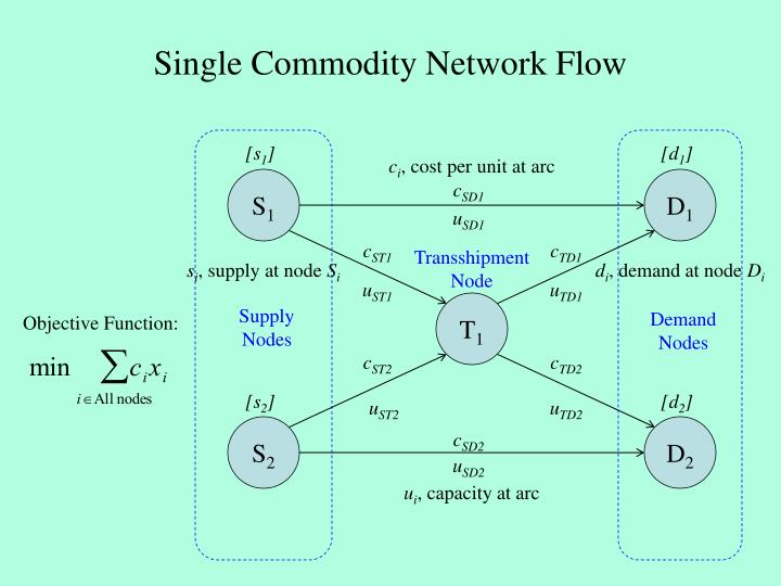 Single commodity network flow