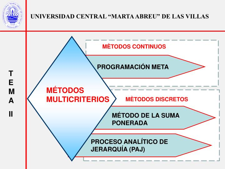 "UNIVERSIDAD CENTRAL ""MARTA ABREU"" DE LAS VILLAS"