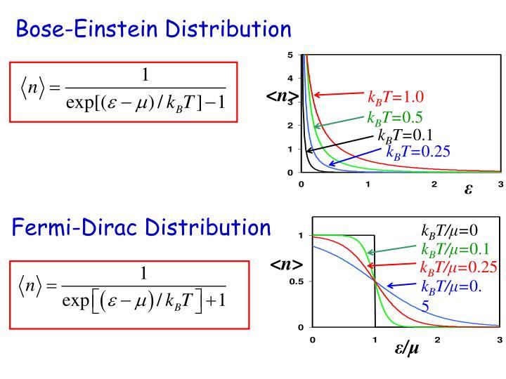 Bose-Einstein Distribution