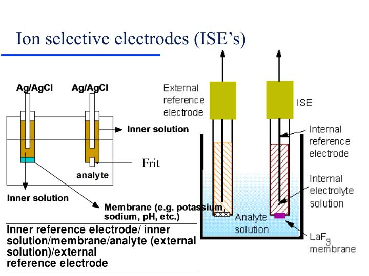 Ion selective electrodes (ISE's)