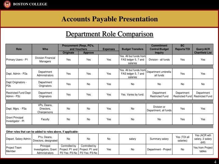 Department Role Comparison