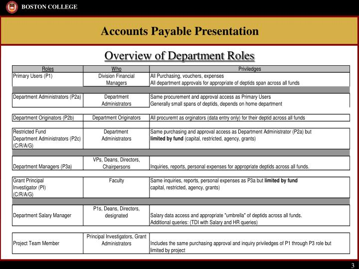 Overview of Department Roles