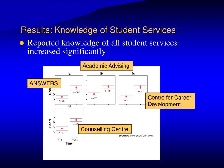 Results: Knowledge of Student Services