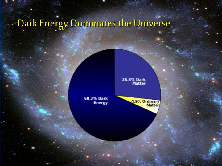 Dark Energy Dominates the Universe