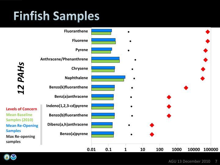 Finfish Samples