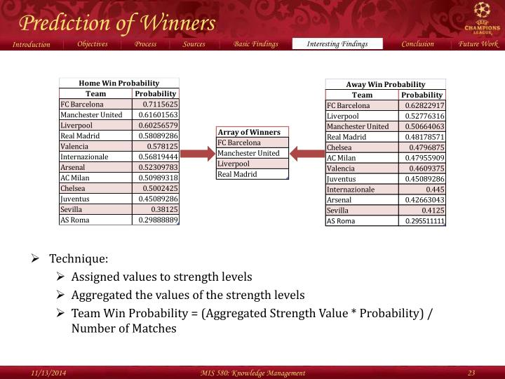 Prediction of Winners