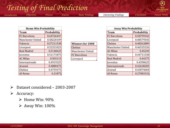 Testing of Final Prediction