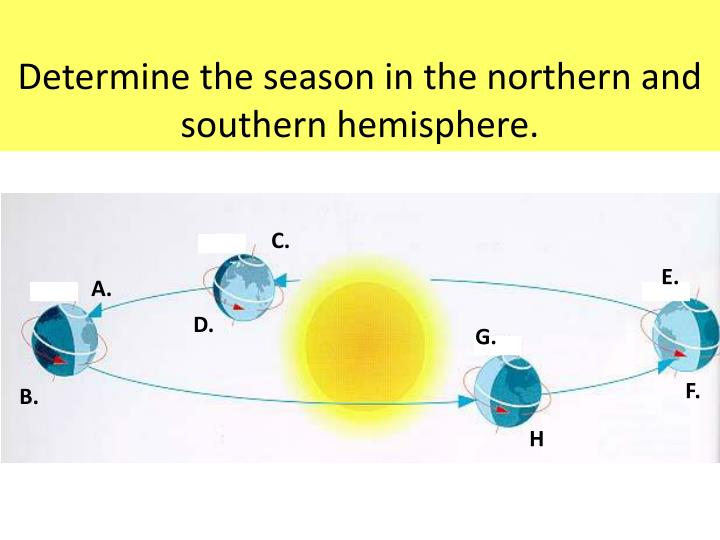 Determine the season in the northern and southern hemisphere.