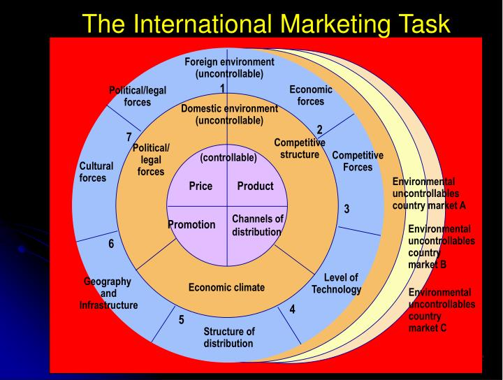 The International Marketing Task