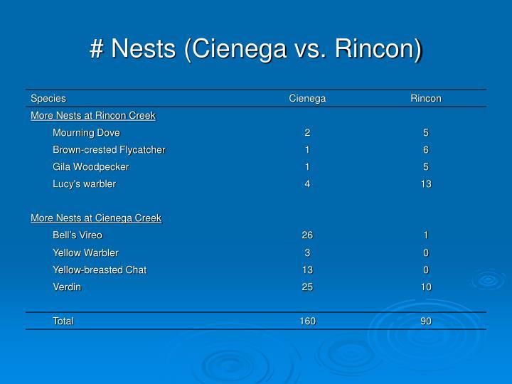 # Nests (Cienega vs. Rincon)